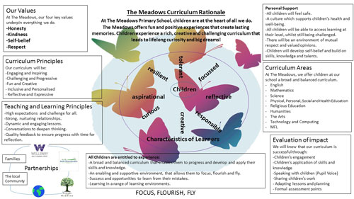 Curriculum rationale diagram. Click on image to open PDF.
